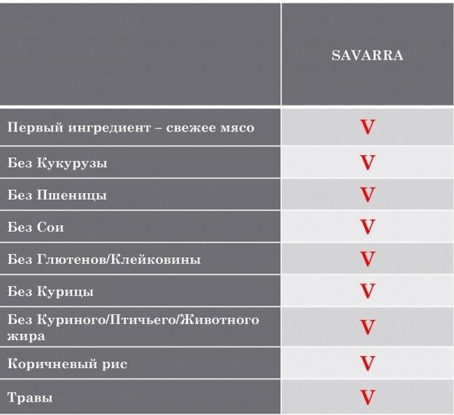 состав корм для собак savarra